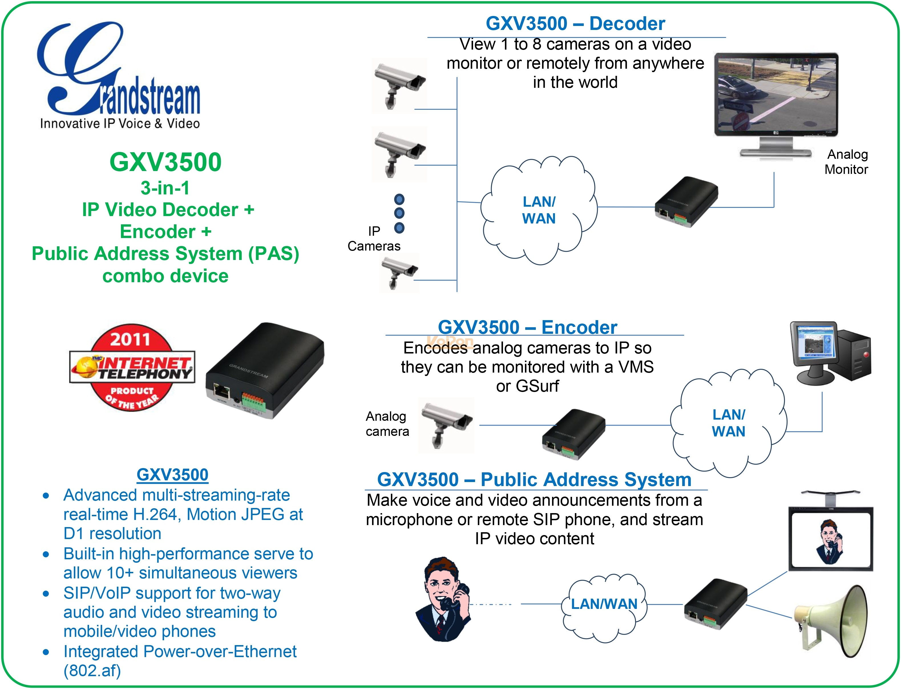 Grandstream Gxv3500 Ip Video Encoder Decoder
