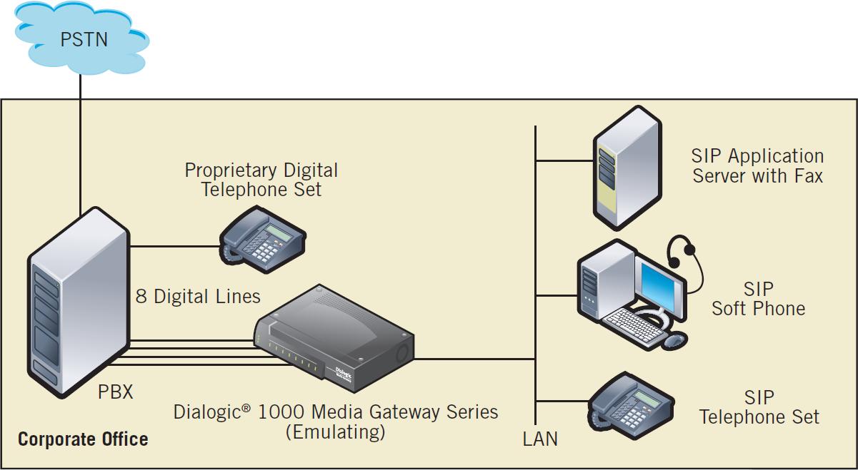 Dialogic 1000 Media Gateway Digital Pbx Emulation 8 Ports