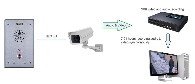 Supports REC out connect port, connects with audio input port of camera or digital recording equipment, for 24 hours of monitoring
