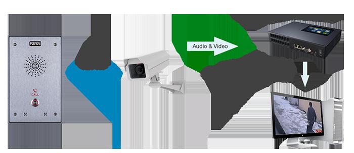 24 hour surveillance options