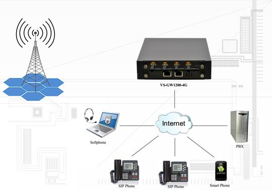 OpenVox VS-GW1200-4G VoxStack GSM Gateway - 4 GSM Channels
