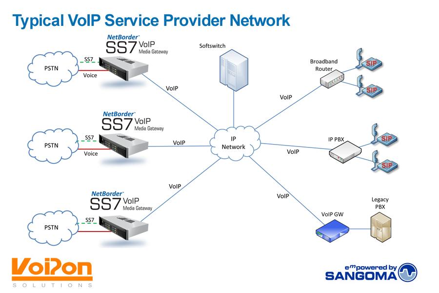 Voip Service Providers >> Sangoma SS7 Netborder Gateways