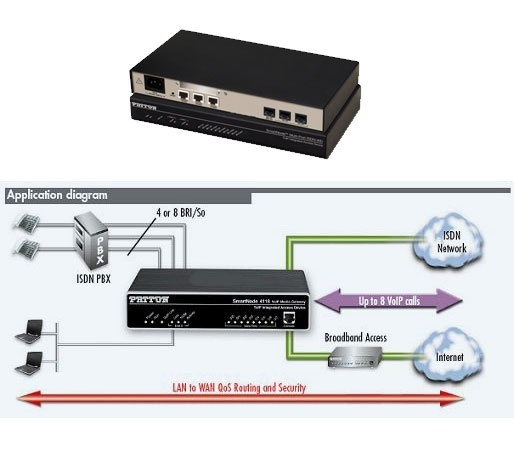 Patton SmartNode 4638 5 port ISDN BRI Gateway