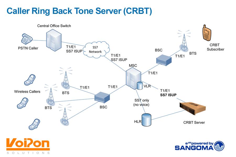 Caller Ring Back Tone Service